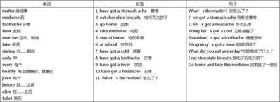 英语词组及例句 英语例句词组及用法